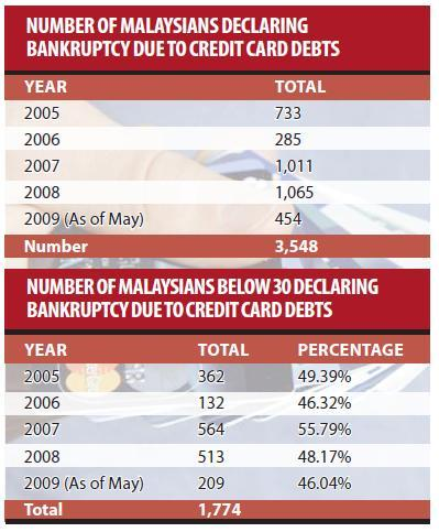 credit cards numbers. Numbers Of Credit Cards